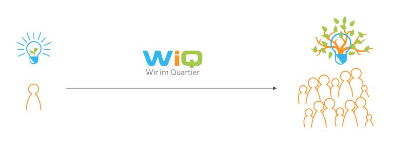WiQ lässt Ideen wachsen