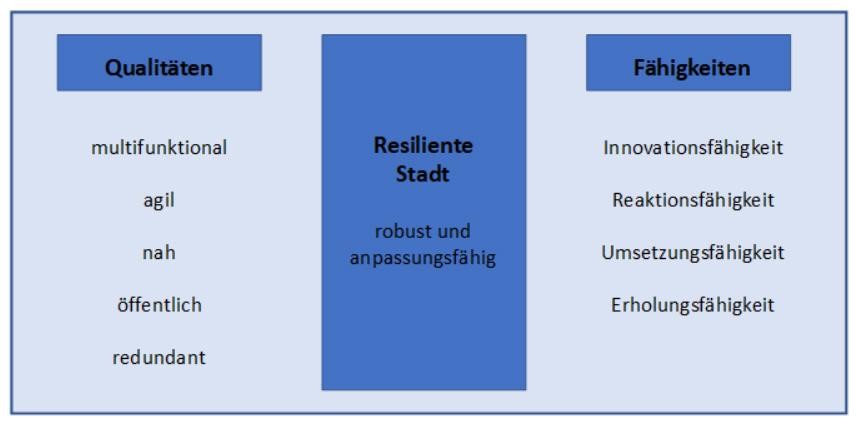 WiQ Resilienz